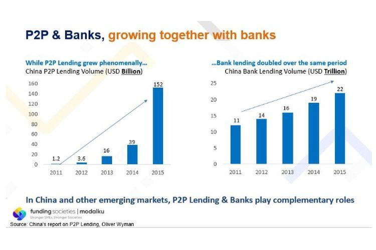 P2P lending dan bank