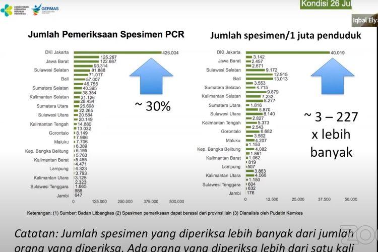 Hingga 26 Juli 2020, DKI Jakarta sudah menyumbang 30 persen dari total tes Covid-19 berbasis PCR di Indonesia. Jumlah tes Covid-19 di Jakarta jauh melampaui jumlah tes yang sama pada provinsi-provinsi lain.