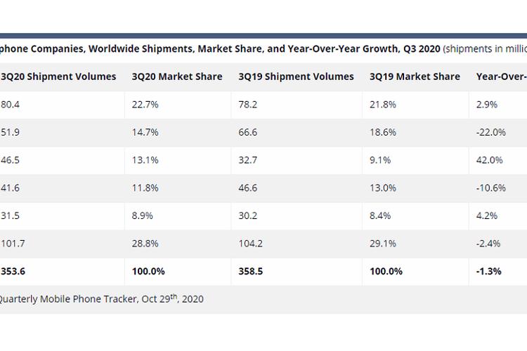 Pangsa pasar smartphone global kuatral III-2020 versi IDC
