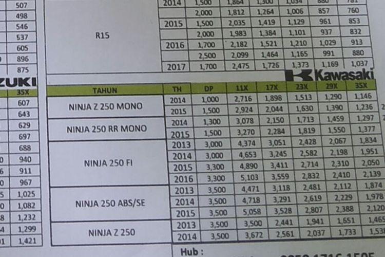 Daftar uang muka kredit motor bekas Ninja 250 di diler motkas Sukses Motor, Pasar Rebo, Jakarta Timur. Tampak Ninja 250 tipe mono bisa didapat dengan uang muka hanya Rp 1,3 hingga Rp 1,5 juta.
