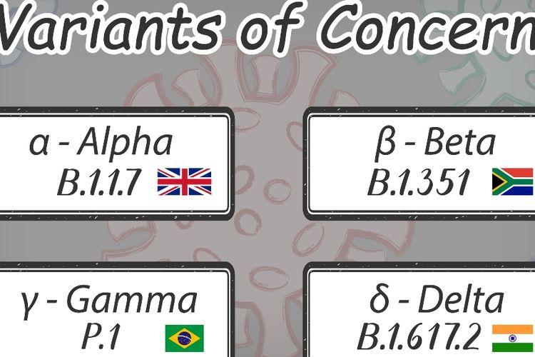 Variant of concern WHO. 4 varian paling diperhatikan di dunia, salah satunya karena paling mudah menular.