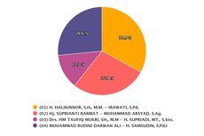 Real Count KPU Data 50.45 Persen: Halikinnor-Irawati Unggul di Pilkada Kotawaringin Timur