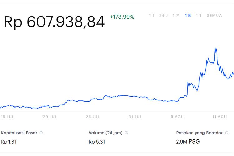 Ilustrasi peningkatan harga PSG Fan Token dalam beberapa hari belakangan.