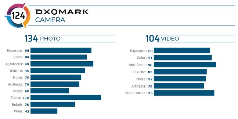 Skor kamera Mi 10 Pro versi DxOMark untuk foto dan perekaman video.