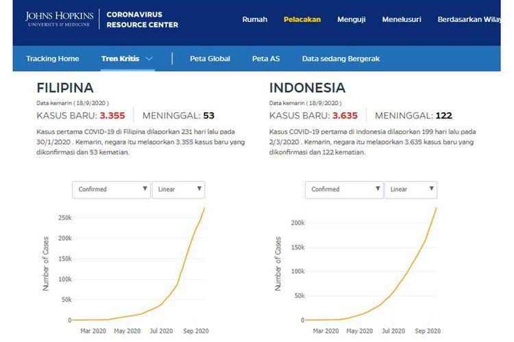 Tangkapan layar tren kasus harian Covid-19 Indonesia dan Filipina di Peta John Hopkins Sabtu (19/9/2020).
