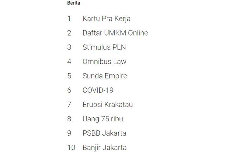 10 peristiwa nasional yang masuk trending pencarian di Google Indonesia 2020.