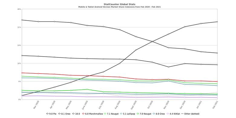 Grafis adopsi sistem operasi Android di Indonesia, versi StatCounter.