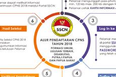 Pendaftaran CPNS 2019 Segera Dibuka, Ini 10 Cara Mudah Pendaftarannya