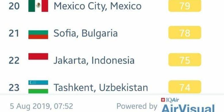 Data AirVisual menunjukkan kualitas udara Jakarta dalam kategori sedang pada Senin (5/8/2019) sekitar pukul 7.00 WIB pagi.