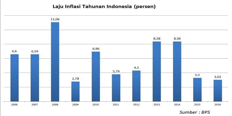 Inflasi tahunan Indonesia