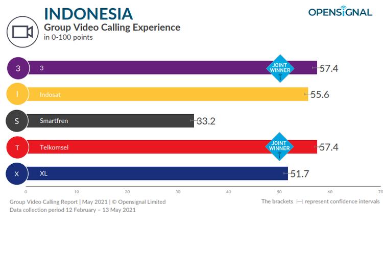 Daftar nilai yang diperoleh tiap-tiap operator seluler di Indonesia dalam menentukan yang kualitas penyedia sinyal terbaik saat melakukan panggilan video grup.