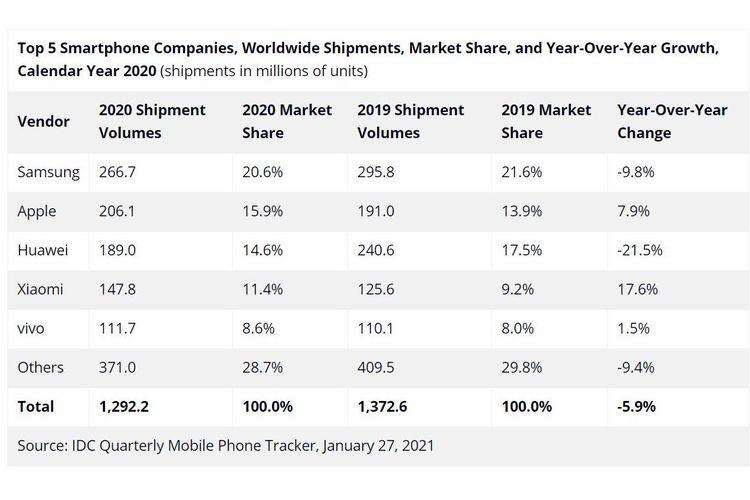 Daftar vendor smartphone teratas di 2020 versi IDC.