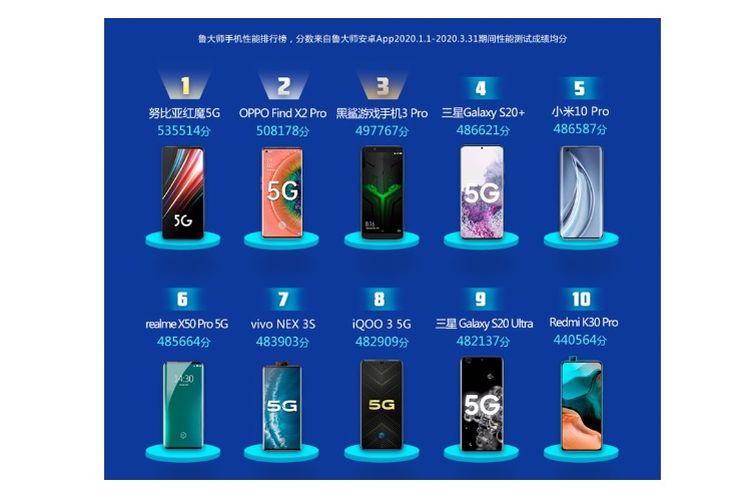 Daftar urutan ponsel yang sering dipalsukan di China versi Master Lu