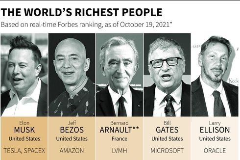 Daftar 5 Orang Terkaya di Dunia 2021, Elon Musk Geser Jeff Bezos
