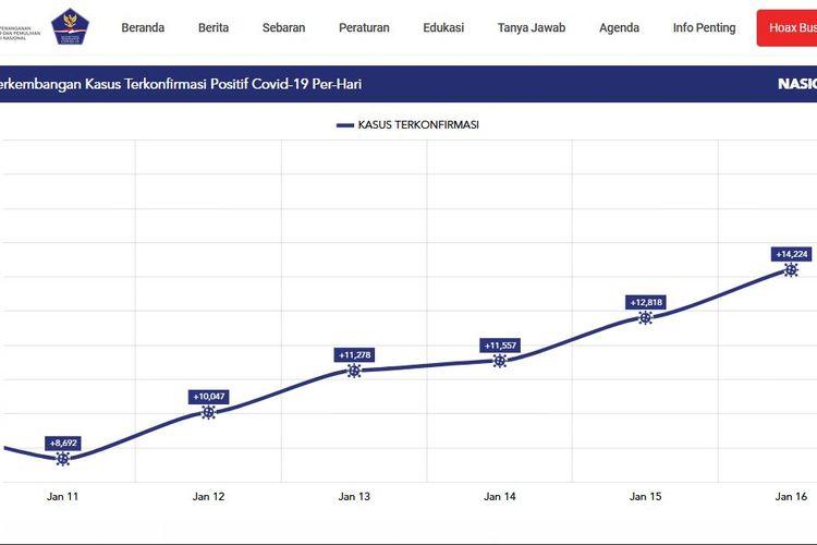 Grafik kasus baru Covid-19 di Indonesia menunjukkan selalu terjadi peningkatan dalam 6 hari terakhir