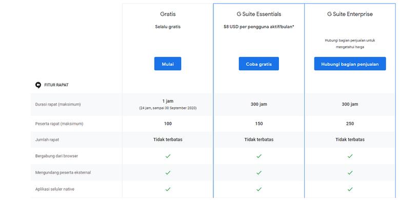 Daftar harga dan fitur yang bisa diakses oleh pengguna Google Meet.