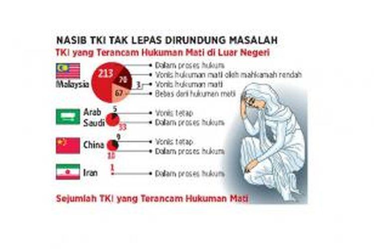 Ilustrasi statistik TKI yang terancam hukuman mati.