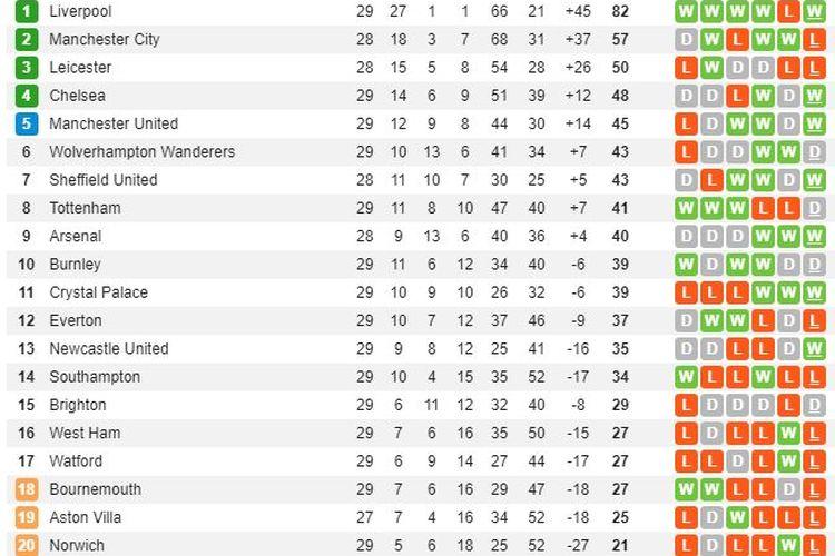 Klasemen pekan ke-29 Liga Inggris.