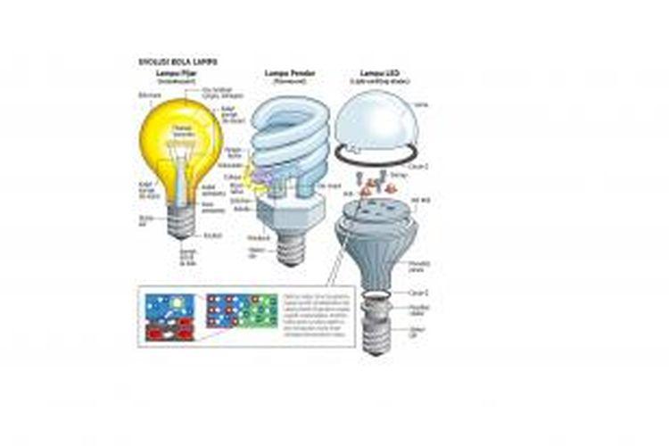 Perbedaan Lampu pijar, lampu pendar, dan lampu LED.