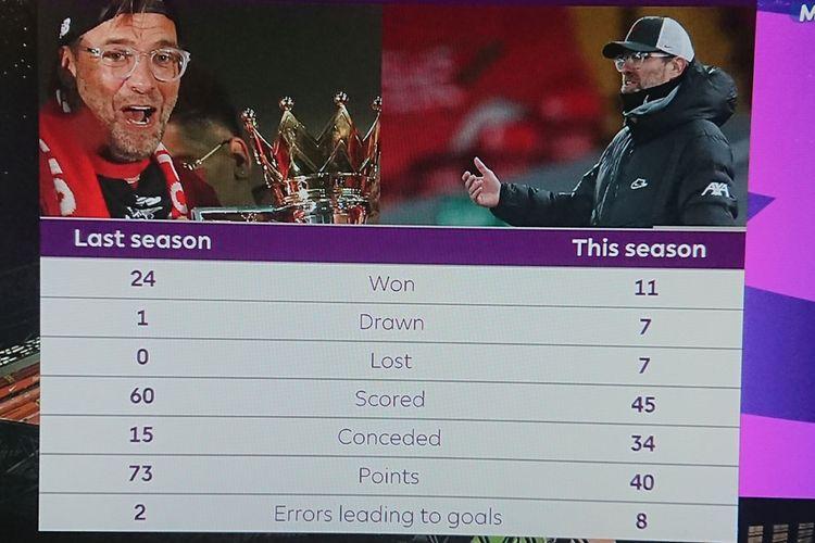 Perbandingan performa Liverpool setelah 25 laga musim lalu dan musim 2020-2021 kini.