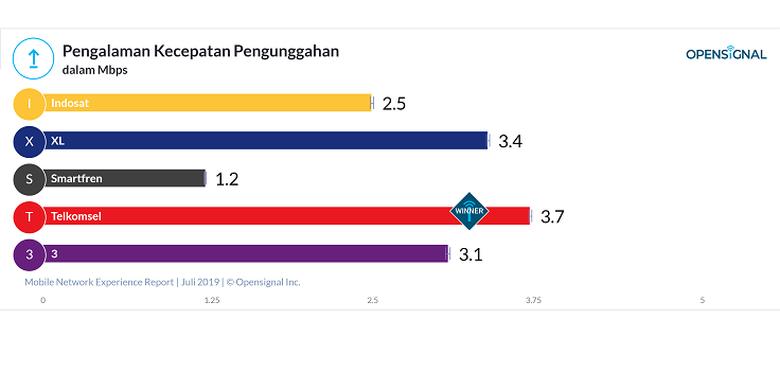 Matrik pengalaman kecepatan pengunggahan operator seluler di Indonesia