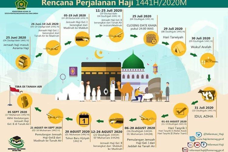 Kementerian Agama (Kemenag) RI menginformasikan skema mengenai rencana perjalanan haji tahun ini melalui akun resmi Instagramnya @kemenag_ri