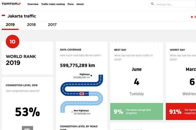 Peringkat Kemacetan Jakarta 2019 oleh TomTom