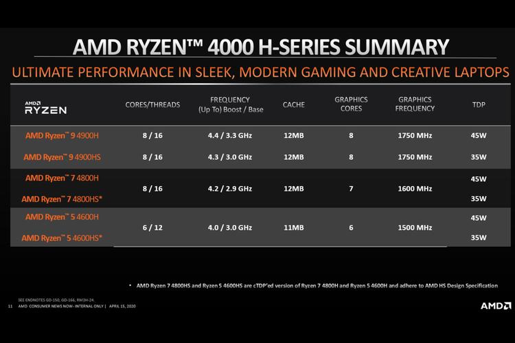 Pilihan varian Seri H prosesor AMD Ryzen 4000 Series