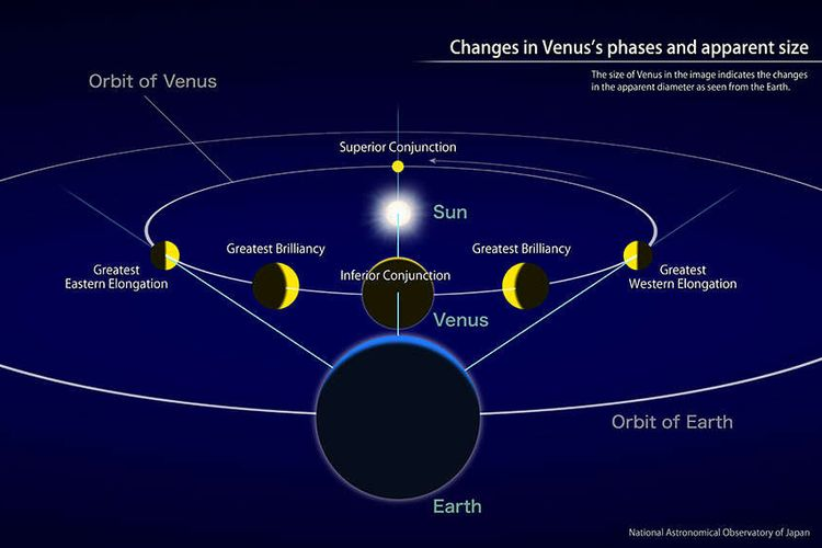 Orbit Venus dan Bumi, serta venus posisinya selama beberapa fase khusus Venus.
