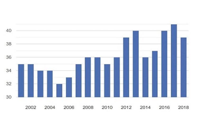 Grafik penanganan kasus korupsi di China