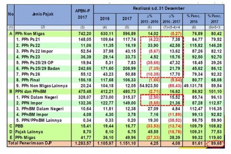 Realisasi penerimaan pajak per 31 Desember 2017 berdasarkan data Kementerian Keuangan, ?Realisasi (Sementara) Penerimaan DJP Tahun 2017?, dalam siaran pers tertanggal 5 Januari 2018