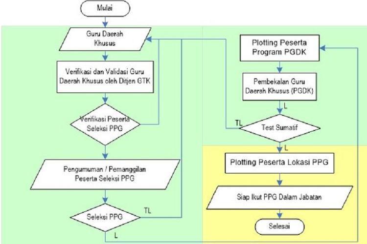 Tata kelola peserta Program Pelatihan Guru Daerah Khusus (PGDK)