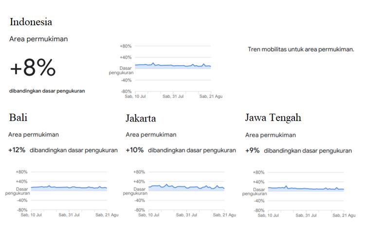 Peningkatan mobilitas masyarakat Indonesia di wiliyah pemukiman periode 10 Juli hingga 21 Agustus.