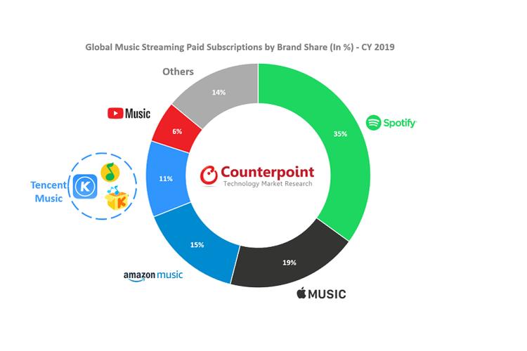 Diagram pangsa pasar aplikasi streaming music atau musik alir menurut Counterpoint Reserach.