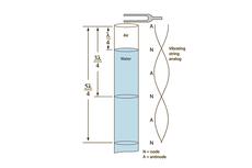 Menghitung Panjang Kolom Udara Resonansi Kedua