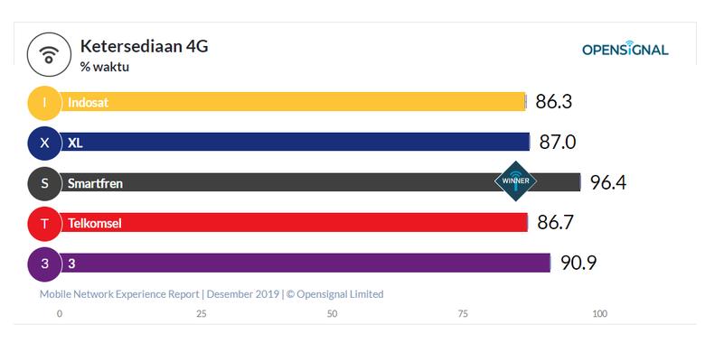 Ketersediaan 4G berdasarkan riset Open Signal.