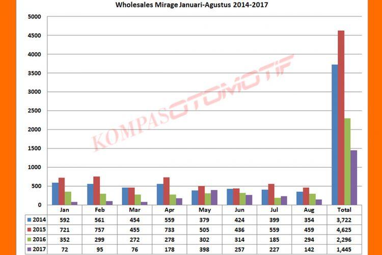 Wholesales Mirage Januari-Agustus 2014-2017 (diolah dari data Gaikindo).