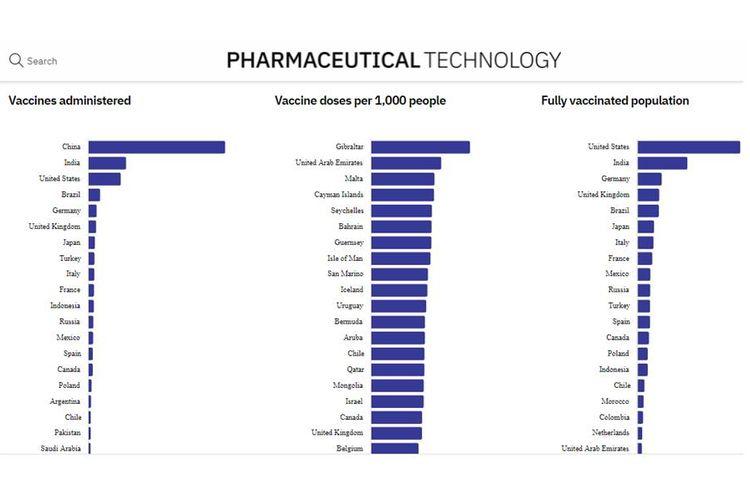 Tangkapan layar data vaksinasi Covid-19 di seluruh dunia di laman Pharmaceutical Technology
