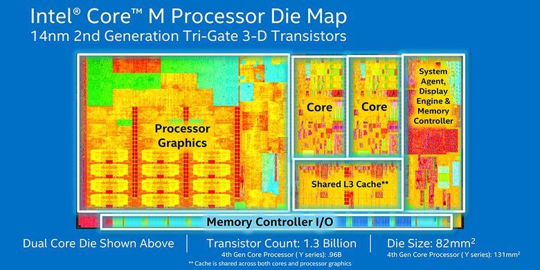 Ilustrasi prosesor yang memiliki dua inti (core) CPU. Dalam hal ini Intel Core M yang juga dibekali pengolah grafis terintegrasi (Processor Graphics dalam gambar).