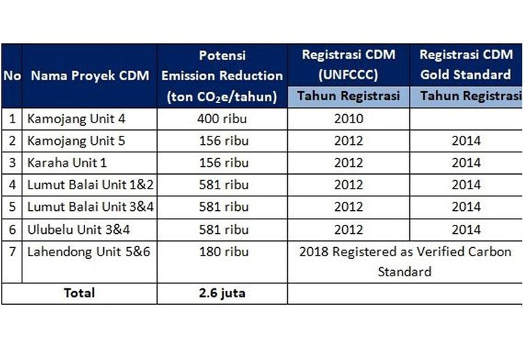 Daftar proyek CDM PT Pertamina Geothermal Energy (PGE).