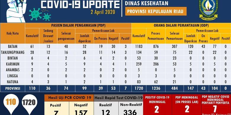 Update 2 April Corona Di Kepri 36 Pasien Diisolasi Dan Odp Naik Jadi 1 720 Orang