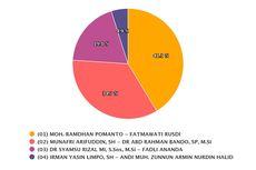 Real Count KPU Pilkada Makassar Data 98,71 Persen, Danny-Fatma Unggul