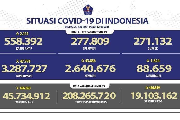 Tangkapan layar update kasus Covid-19 di Indonesia pada 28 Juli 2021.