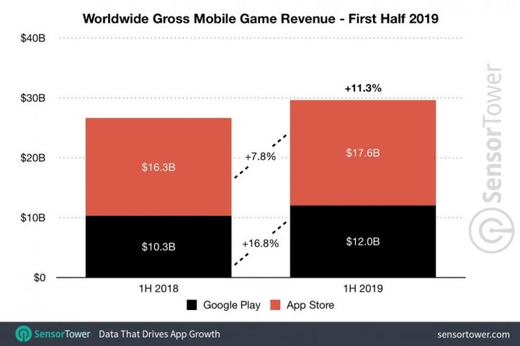 Grafik total pendapatan belanja aplikasi gaming di Google Play Store dan App Store pada paruh pertama 2019 versi Sensor Tower.