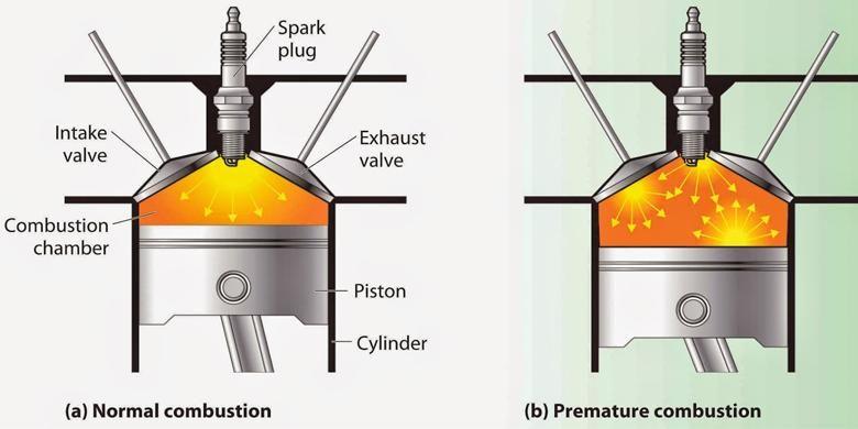 Gambar A menunjukan proses pembakaran sempurna, sedangkan gambar B menunjukan proses engine knocking melalui pembakaran yang terlalu awal.