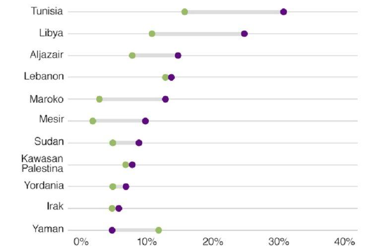 Tabel ini menunjukkan proporsi warga negara-negara Arab yang menyatakan diri mereka tak relijius pada 2013 (hijau) dan 2018-2019 (ungu).