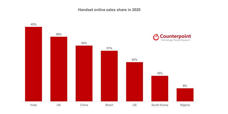 Grafik persentase penjualan smartphone secara daring menurut laporan Counterpoint Research.