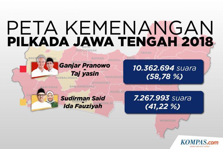 Peta Kemenangan Pilkada Jawa Tengah 2018