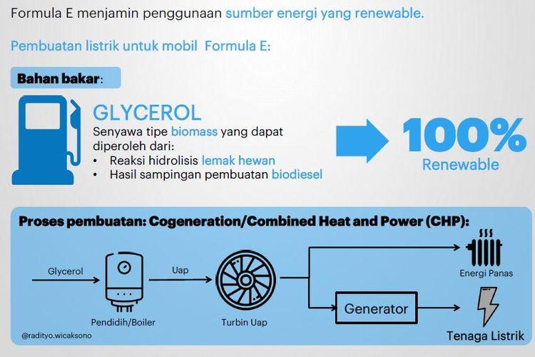Penggunaan sumber energi untuk Formula E