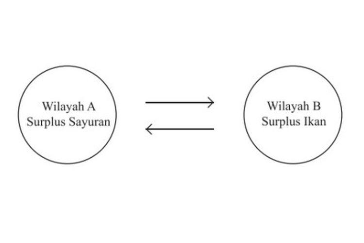 Syarat terjadinya interaksi antarruang yang pertama adalah saling melengkapi (compelementarity).